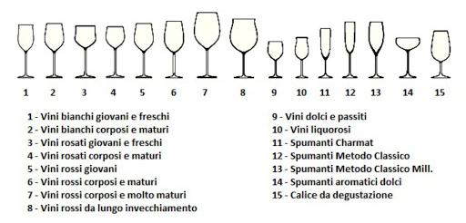 Immagine di diversi bicchieri in uso per il vino